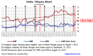 KM Short Interest Trend 082714 No KMI