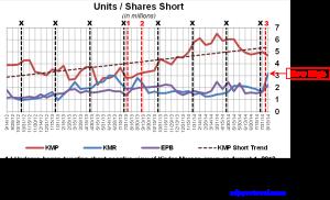 KM Short Interest Trend 082714 No KMI
