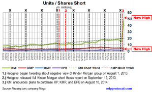 KM Short Interest Trend 082714