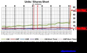KM Short Interest Trend 082714