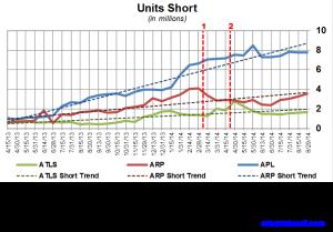 Atlas Energy Short Interest Trends 091114
