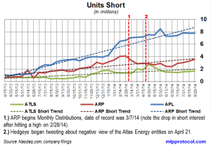 Atlas Energy Short Interest Trends 091114