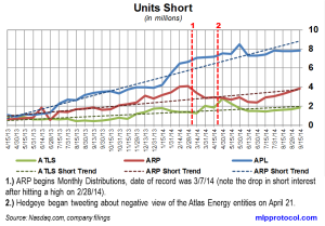 Atlas Energy Short Interest Trends 092914