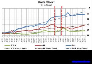 Atlas Energy Short Interest Trends 092914