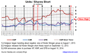 KM Short Interest Trend 091114 v2
