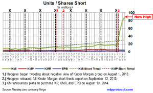 KM Short Interest Trend 092914 v1