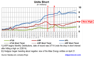 Atlas Energy Short Interest Trends 101314