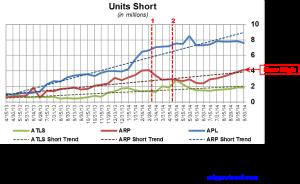 Atlas Energy Short Interest Trends 101314