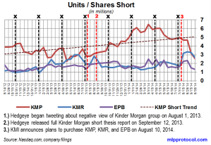 KM Short Interest Trend 101314 v2