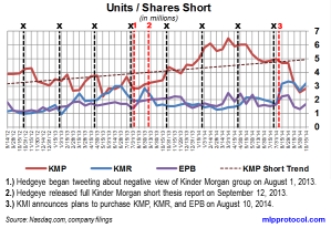 KM Short Interest Trend 102714 v2