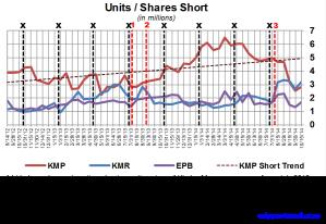 KM Short Interest Trend 102714 v2