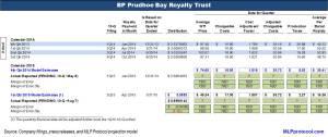 BPT 1Q 2Q15 Key Metrics v2