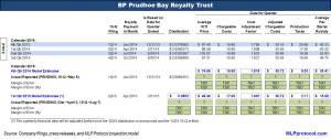 BPT 1Q 2Q15 Key Metrics