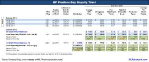 BPT 1Q 2Q15 Key Metrics v3