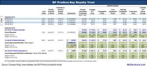 BPT 3Q15 Key Metrics